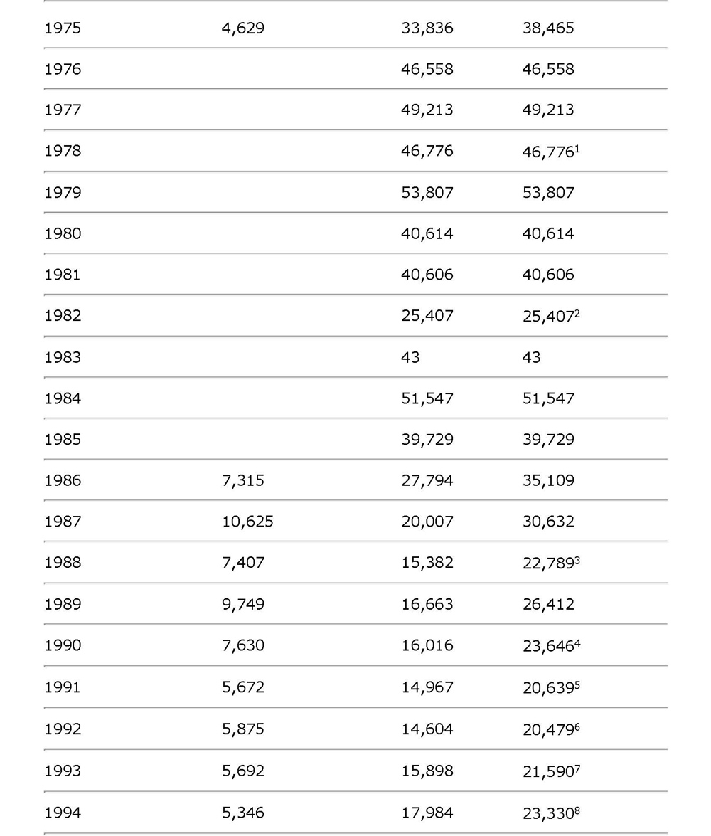 1953 To 1996 Corvette Production Statistics