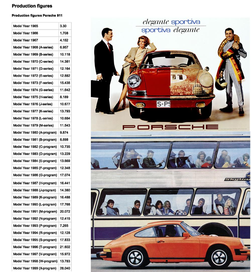 Porsche 911 Model Production Numbers (1965-2012)