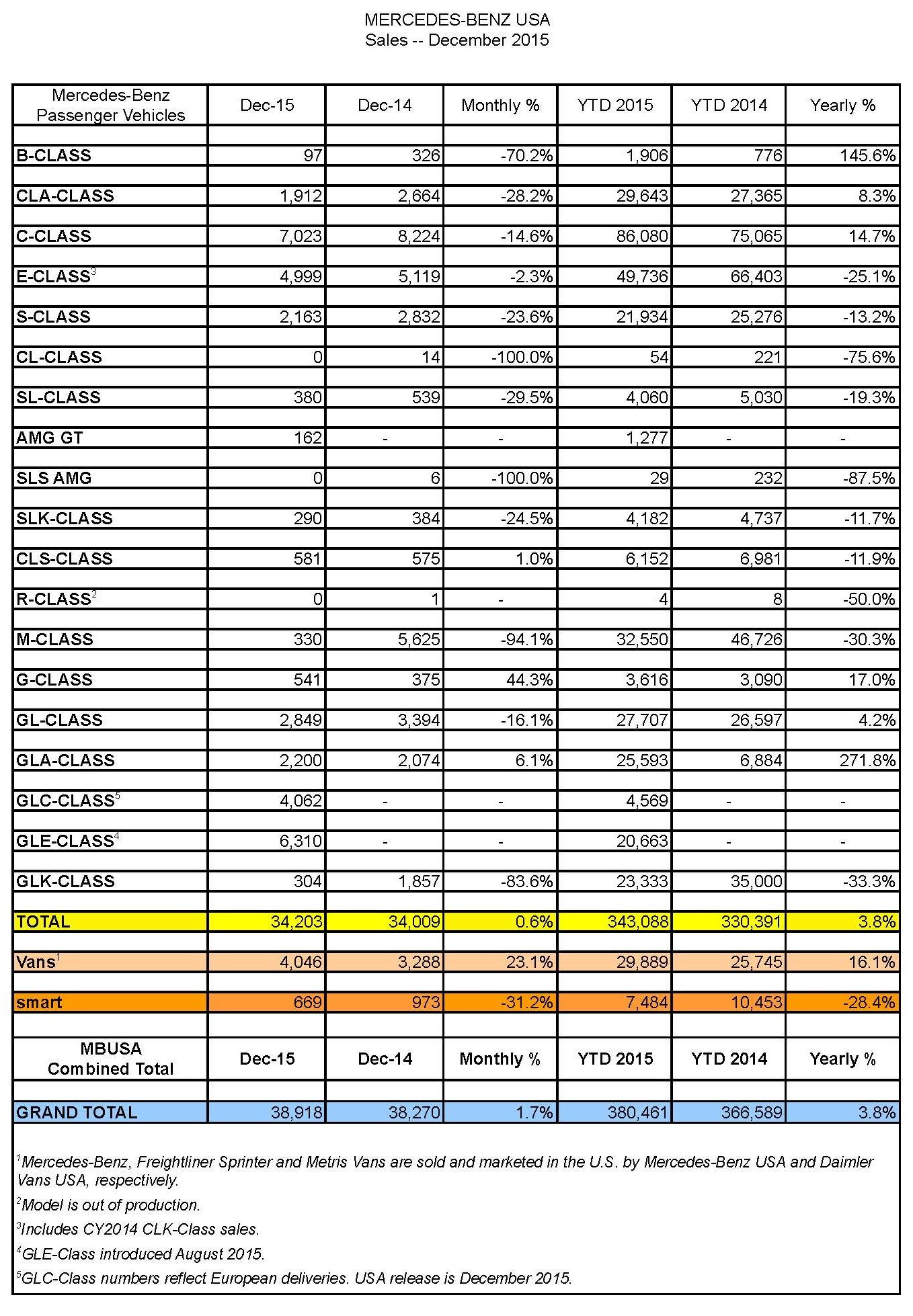 Sales_Chart___December_2015