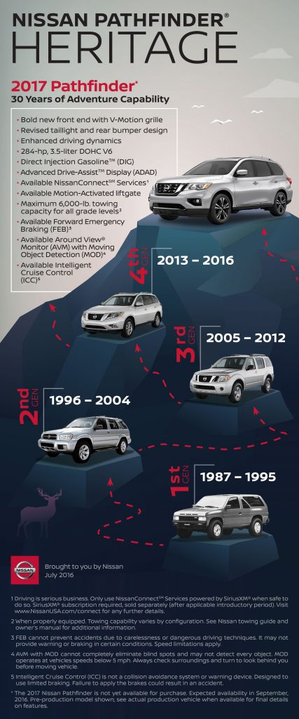 INFOGRAPHIC: 2017 Nissan Pathfinder Heritage - myAutoWorld com