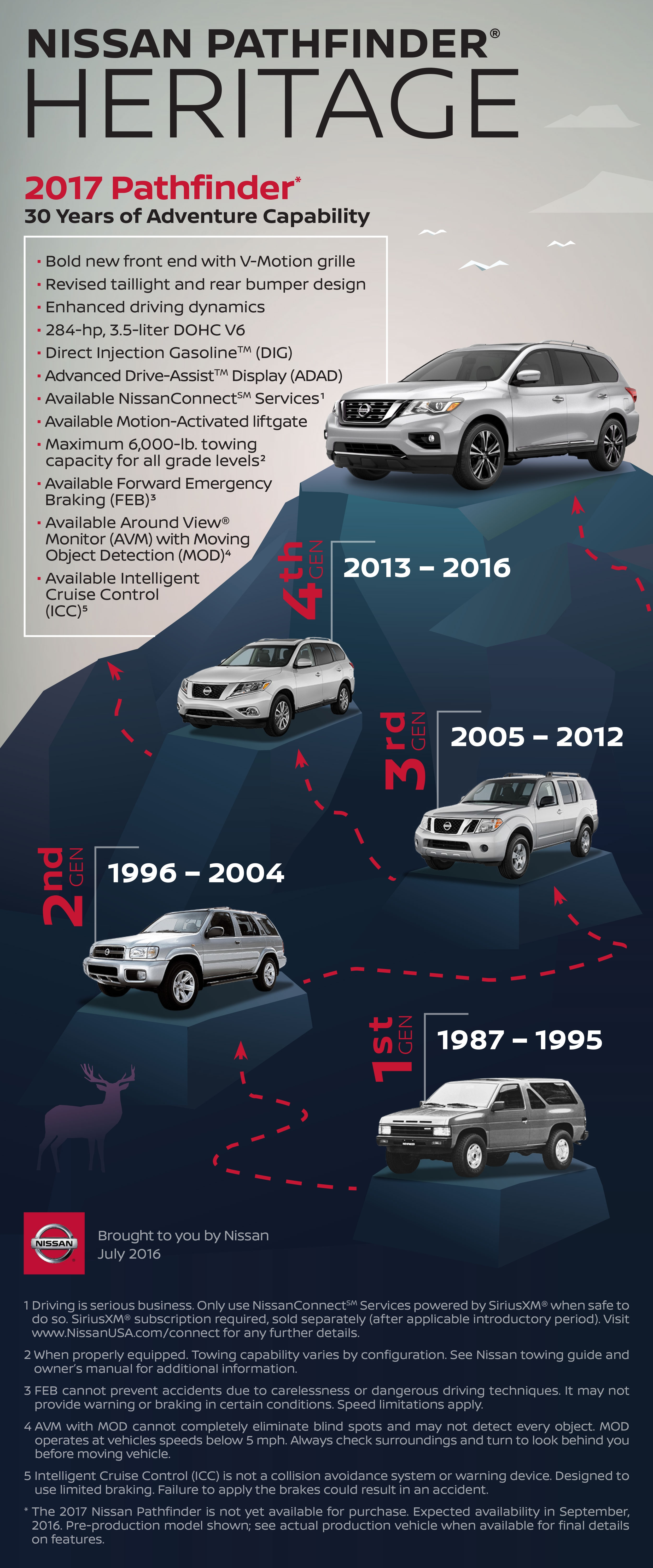 INFOGRAPHICS: 2017 NISSAN PATHFINDER OVERVIEW AND HERITAGE