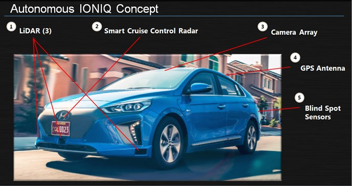 HYUNDAI MOTOR COMPANY INTRODUCES NEW AUTONOMOUS IONIQ CONCEPT AT AUTOMOBILITY LOS ANGELES